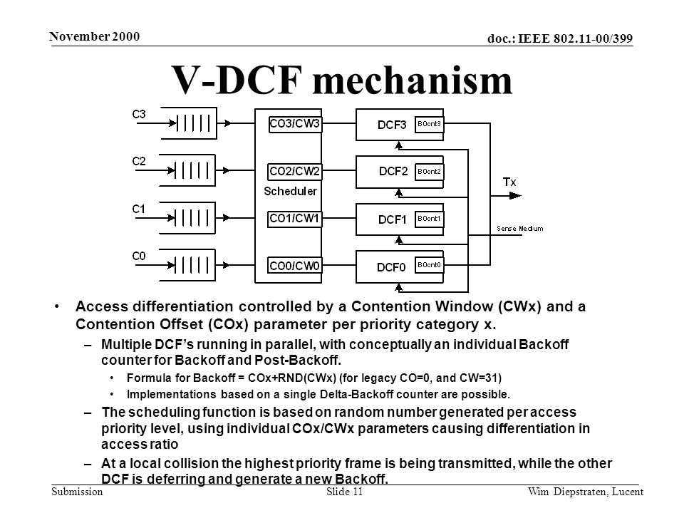 doc.: IEEE 802.11-00/399 Submission November 2000 Wim Diepstraten, LucentSlide 11 V-DCF mechanism Access differentiation controlled by a Contention Window (CWx) and a Contention Offset (COx) parameter per priority category x.