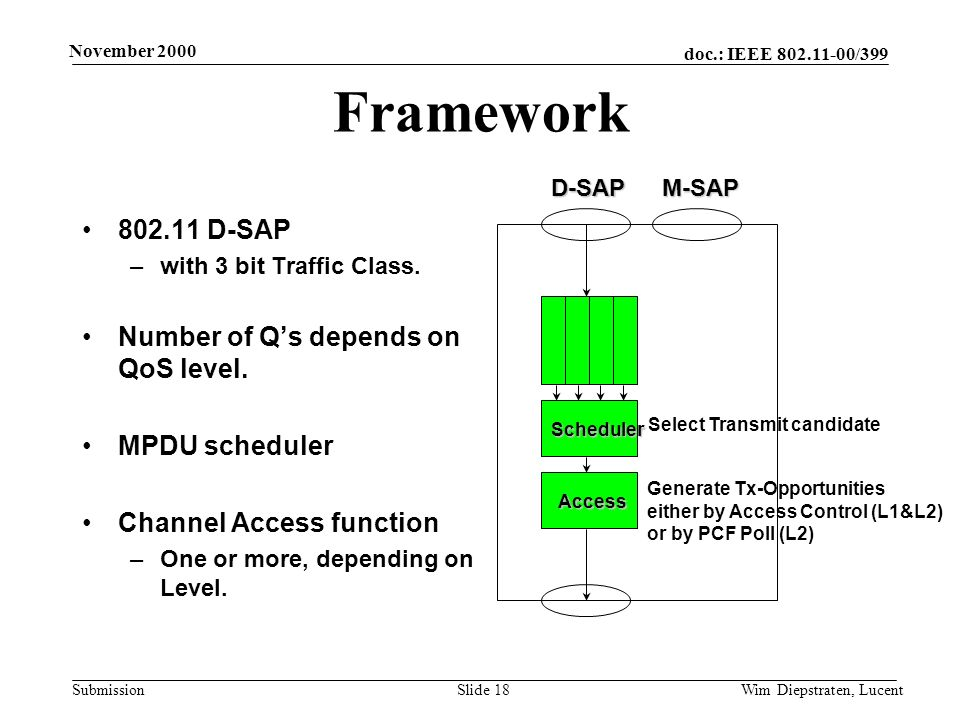doc.: IEEE 802.11-00/399 Submission November 2000 Wim Diepstraten, LucentSlide 18 Framework 802.11 D-SAP –with 3 bit Traffic Class.