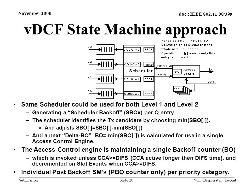 doc.: IEEE 802.11-00/399 Submission November 2000 Wim Diepstraten, LucentSlide 20 vDCF State Machine approach Same Scheduler could be used for both Level 1 and Level 2 –Generating a Scheduler Backoff (SBOx) per Q entry –The scheduler identifies the Tx candidate by choosing min(SBO[ ]).
