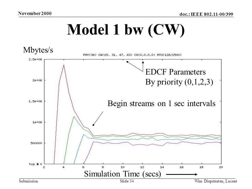 doc.: IEEE 802.11-00/399 Submission November 2000 Wim Diepstraten, LucentSlide 34 Model 1 bw (CW) Begin streams on 1 sec intervals Mbytes/s Simulation Time (secs) EDCF Parameters By priority (0,1,2,3)