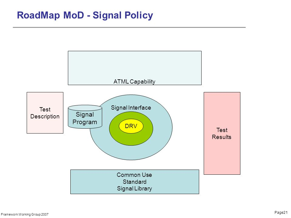 Page21 Framework Working Group 2007 Signal Interface RoadMap MoD - Signal Policy DRV Test Results Common Use Standard Signal Library Signal Program ATML Capability Test Description
