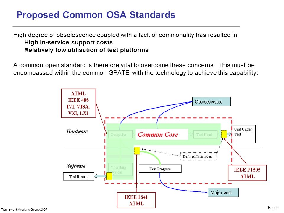 Page6 Framework Working Group 2007 Proposed Common OSA Standards High degree of obsolescence coupled with a lack of commonality has resulted in: High in-service support costs Relatively low utilisation of test platforms A common open standard is therefore vital to overcome these concerns.