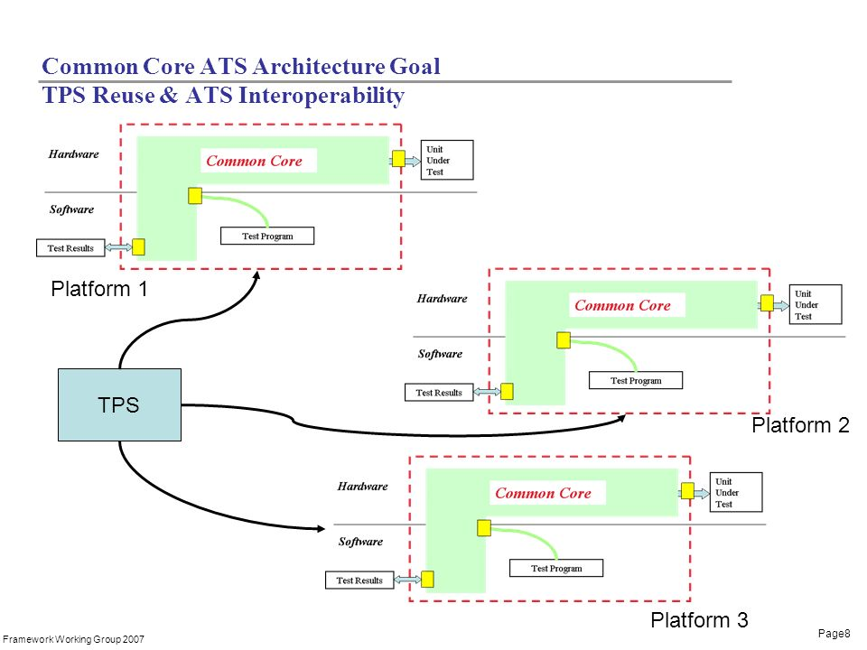 Page8 Framework Working Group 2007 Common Core ATS Architecture Goal TPS Reuse & ATS Interoperability TPS Platform 1 Platform 2 Platform 3
