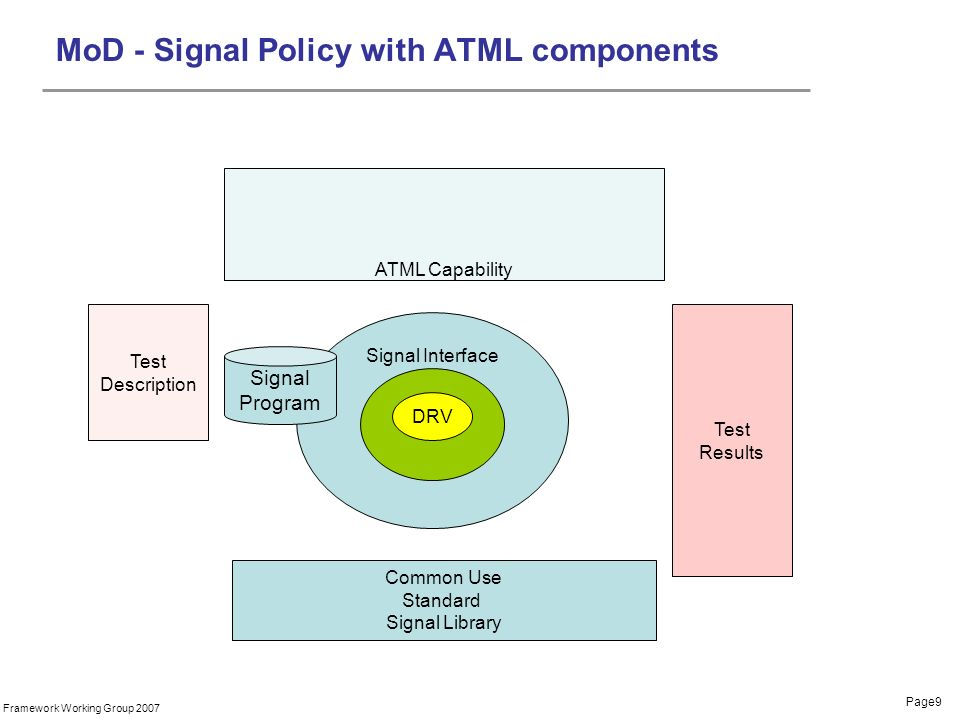 Page9 Framework Working Group 2007 Signal Interface MoD - Signal Policy with ATML components DRV Test Results Common Use Standard Signal Library Signal Program ATML Capability Test Description