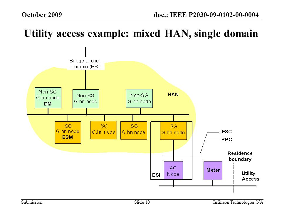 doc.: IEEE P2030-09-0102-00-0004 Submission October 2009 Infineon Technologies NASlide 10 Utility access example: mixed HAN, single domain