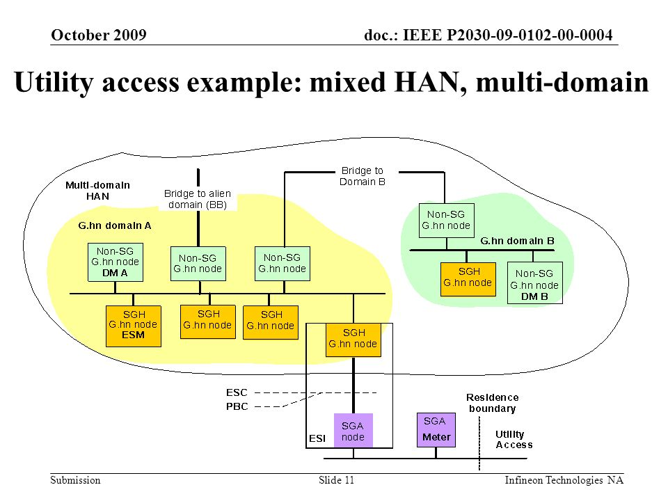doc.: IEEE P Submission October 2009 Infineon Technologies NASlide 11 Utility access example: mixed HAN, multi-domain