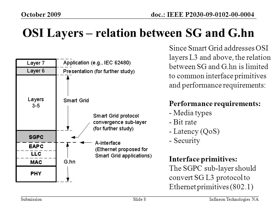 doc.: IEEE P2030-09-0102-00-0004 Submission October 2009 Infineon Technologies NASlide 8 OSI Layers – relation between SG and G.hn Since Smart Grid addresses OSI layers L3 and above, the relation between SG and G.hn is limited to common interface primitives and performance requirements: Performance requirements: - Media types - Bit rate - Latency (QoS) - Security Interface primitives: The SGPC sub-layer should convert SG L3 protocol to Ethernet primitives (802.1)