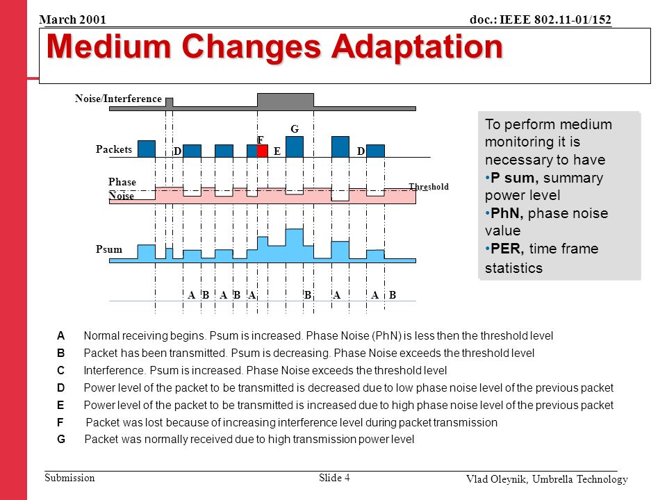 doc.: IEEE 802.11-01/152 Submission March 2001 Vlad Oleynik, Umbrella Technology Medium Changes Adaptation To perform medium monitoring it is necessary to have P sum, summary power level PhN, phase noise value PER, time frame statistics To perform medium monitoring it is necessary to have P sum, summary power level PhN, phase noise value PER, time frame statistics Packets Noise/Interference Phase Noise Threshold Psum D AB A BA F G BA D A B E A Normal receiving begins.