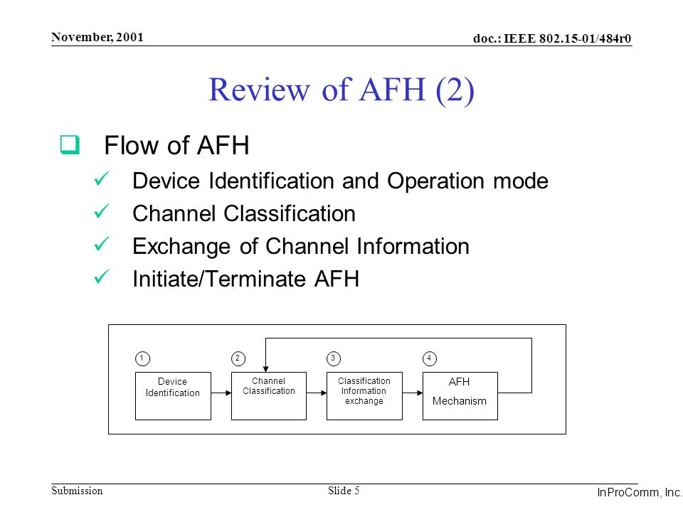 Integrated Programmable Communications, Inc. November, 2001 doc.: IEEE 802.15-01/484r0 Submission Slide 5 InProComm, Inc. Review of AFH (2) Flow of AF