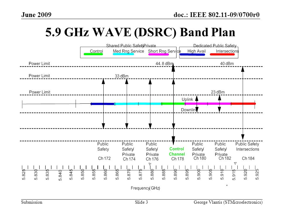 doc.: IEEE /0700r0 Submission June 2009 George Vlantis (STMicroelectronics)Slide GHz WAVE (DSRC) Band Plan