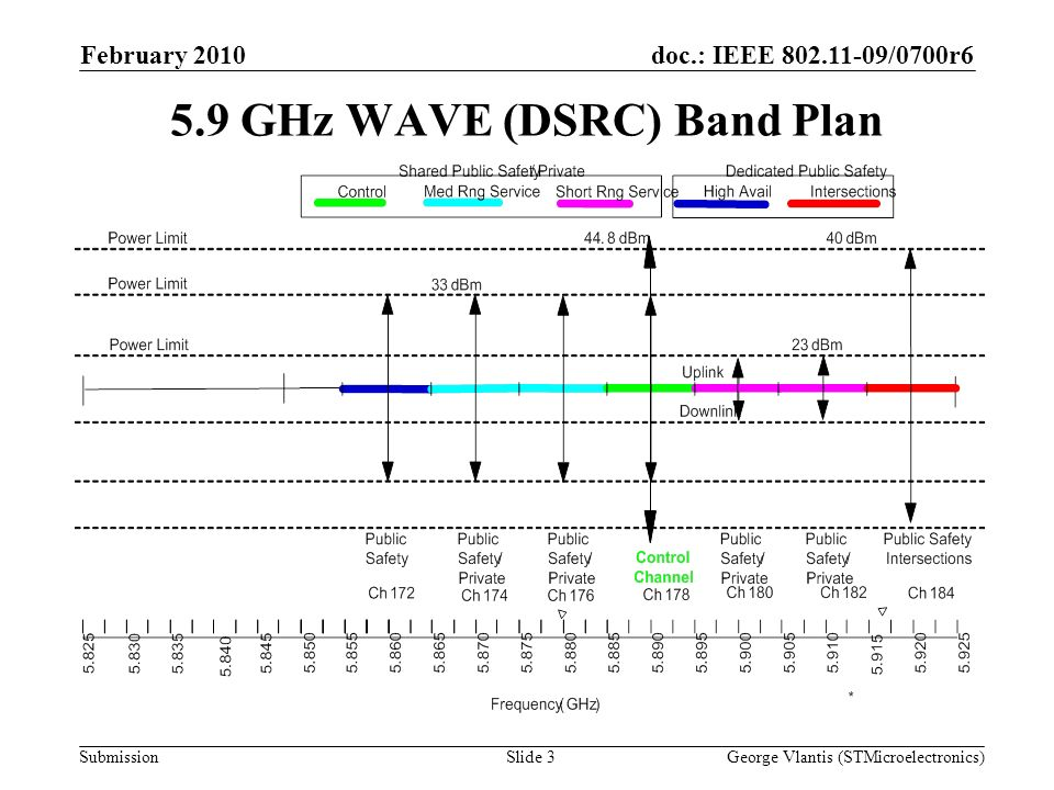 doc.: IEEE 802.11-09/0700r6 Submission February 2010 George Vlantis (STMicroelectronics)Slide 3 5.9 GHz WAVE (DSRC) Band Plan