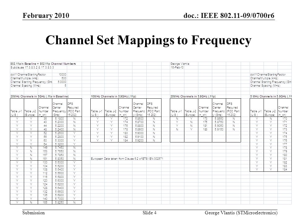 doc.: IEEE 802.11-09/0700r6 Submission Channel Set Mappings to Frequency February 2010 George Vlantis (STMicroelectronics)Slide 4