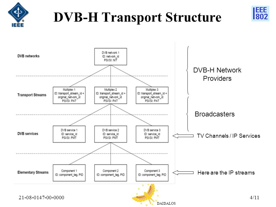 DAIDALOS 21-08-0147-00-00004/11 DVB-H Transport Structure Here are the IP streams TV Channels / IP Services Broadcasters DVB-H Network Providers