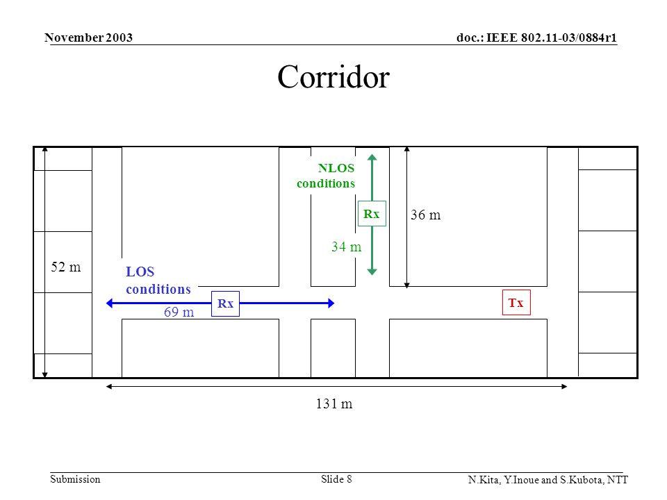 doc.: IEEE 802.11-03/0884r1 Submission November 2003 N.Kita, Y.Inoue and S.Kubota, NTT Slide 8 Corridor Tx Rx LOS conditions Rx 131 m 36 m 69 m 52 m 34 m NLOS conditions