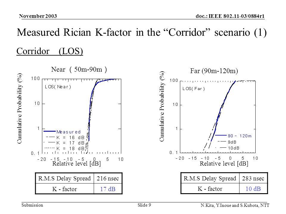 doc.: IEEE 802.11-03/0884r1 Submission November 2003 N.Kita, Y.Inoue and S.Kubota, NTT Slide 9 Measured Rician K-factor in the Corridor scenario (1) Corridor (LOS) Far (90m-120m) Near 50m-90m Relative level [dB] Cumulative Probability (%) Relative level [dB] Cumulative Probability (%) R.M.S Delay Spread283 nsec K - factor10 dB R.M.S Delay Spread216 nsec K - factor17 dB