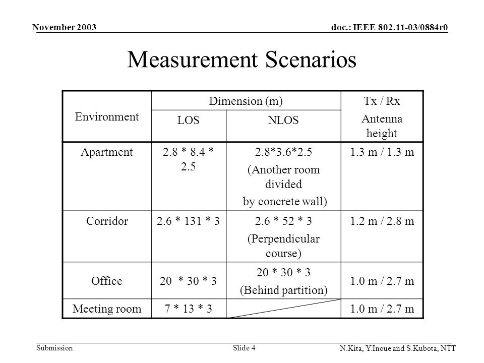 doc.: IEEE 802.11-03/0884r0 Submission November 2003 N.Kita, Y.Inoue and S.Kubota, NTT Slide 4 Measurement Scenarios Environment Dimension (m) Tx / Rx Antenna height LOSNLOS Apartment2.8 * 8.4 * 2.5 2.8*3.6*2.5 (Another room divided by concrete wall) 1.3 m / 1.3 m Corridor2.6 * 131 * 32.6 * 52 * 3 (Perpendicular course) 1.2 m / 2.8 m Office20 * 30 * 3 (Behind partition) 1.0 m / 2.7 m Meeting room7 * 13 * 31.0 m / 2.7 m