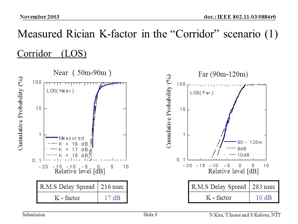 doc.: IEEE 802.11-03/0884r0 Submission November 2003 N.Kita, Y.Inoue and S.Kubota, NTT Slide 8 Measured Rician K-factor in the Corridor scenario (1) Corridor (LOS) Far (90m-120m) Near 50m-90m Relative level [dB] Cumulative Probability (%) Relative level [dB] Cumulative Probability (%) R.M.S Delay Spread283 nsec K - factor10 dB R.M.S Delay Spread216 nsec K - factor17 dB