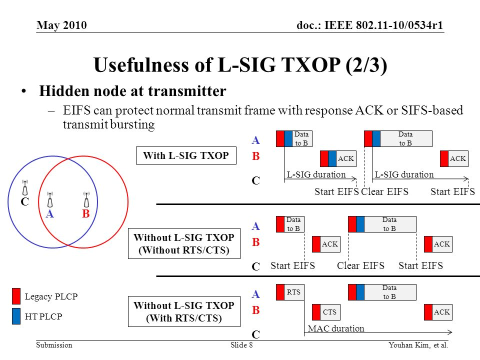 doc.: IEEE 802.11-10/0534r1 Submission Usefulness of L-SIG TXOP (3/3) Hidden node at transmitter (contd) –Legacy RTS/CTS could be used to protect cases when EIFS is not sufficient to protect the response frame (e.g.