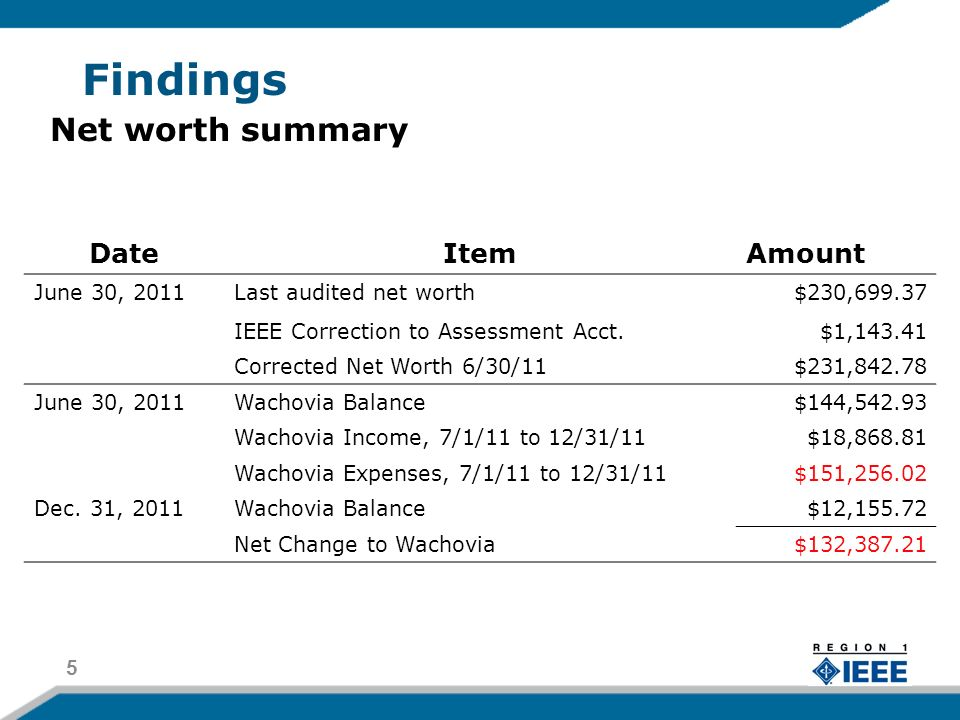 Findings 5 DateItemAmount June 30, 2011Last audited net worth$230,699.37 IEEE Correction to Assessment Acct.$1,143.41 Corrected Net Worth 6/30/11$231,842.78 June 30, 2011Wachovia Balance$144,542.93 Wachovia Income, 7/1/11 to 12/31/11$18,868.81 Wachovia Expenses, 7/1/11 to 12/31/11$151,256.02 Dec.
