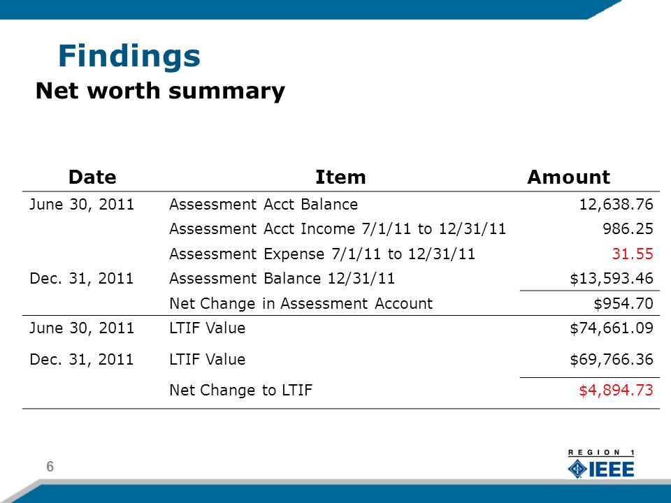 Findings 7 DateItemAmount Corrected Net Worth 6/30/11$231,842.78 Net Change to Wachovia$132,387.21 Net Change in Assessment Account$954.70 Net Change to LTIF$4,894.73 Dec.