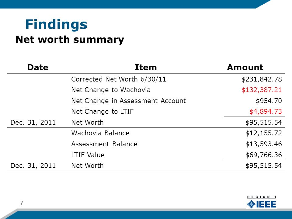 Findings (continued) There were ten outstanding checks, totaling $5,404.12, as of December 31, 2011.