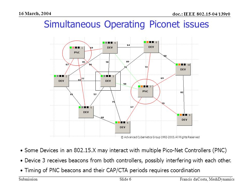 doc.: IEEE 802.15-04/139r0 Submission 16 March, 2004 Francis daCosta, MeshDynamicsSlide 6 Simultaneous Operating Piconet issues Some Devices in an 802.15.X may interact with multiple Pico-Net Controllers (PNC) Device 3 receives beacons from both controllers, possibly interfering with each other.