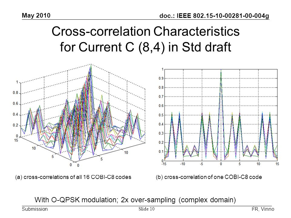 doc.: IEEE 802.15-10-00281-00-004g Submission May 2010 I 2 R, Vinno Slide 10 (a) cross-correlations of all 16 COBI-C8 codes(b) cross-correlation of on