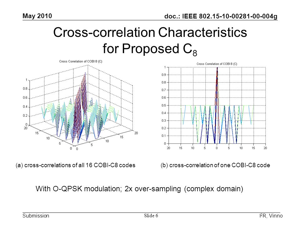 doc.: IEEE 802.15-10-00281-00-004g Submission May 2010 I 2 R, Vinno Slide 6 (a) cross-correlations of all 16 COBI-C8 codes(b) cross-correlation of one