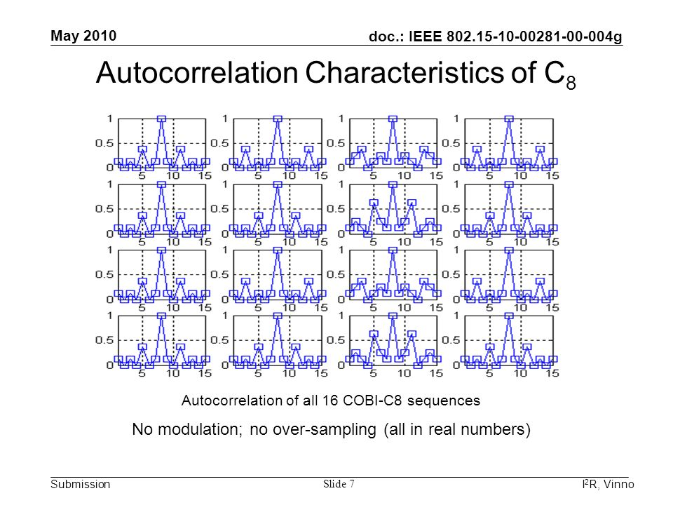 doc.: IEEE 802.15-10-00281-00-004g Submission May 2010 I 2 R, Vinno Slide 7 Autocorrelation Characteristics of C 8 Autocorrelation of all 16 COBI-C8 s