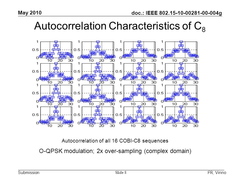 doc.: IEEE 802.15-10-00281-00-004g Submission May 2010 I 2 R, Vinno Slide 8 Autocorrelation Characteristics of C 8 Autocorrelation of all 16 COBI-C8 s