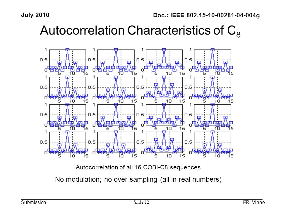Doc.: IEEE 802.15-10-00281-04-004g Submission July 2010 I 2 R, Vinno Slide 12 Autocorrelation Characteristics of C 8 Autocorrelation of all 16 COBI-C8