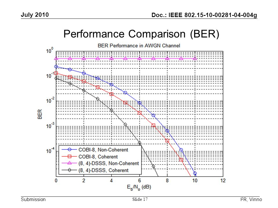 Doc.: IEEE 802.15-10-00281-04-004g Submission July 2010 I 2 R, Vinno Slide 17 Performance Comparison (BER)