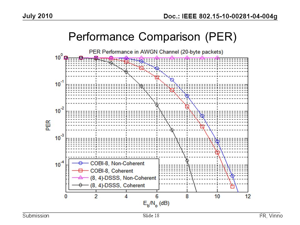 Doc.: IEEE 802.15-10-00281-04-004g Submission July 2010 I 2 R, Vinno Slide 18 Performance Comparison (PER)