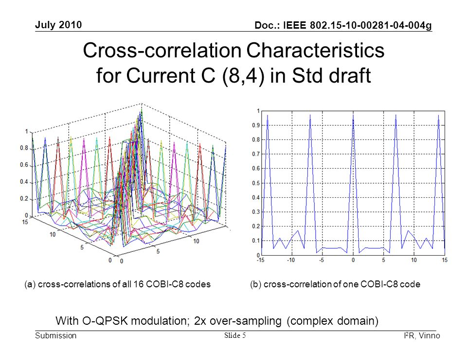 Doc.: IEEE 802.15-10-00281-04-004g Submission July 2010 I 2 R, Vinno Slide 5 (a) cross-correlations of all 16 COBI-C8 codes(b) cross-correlation of on