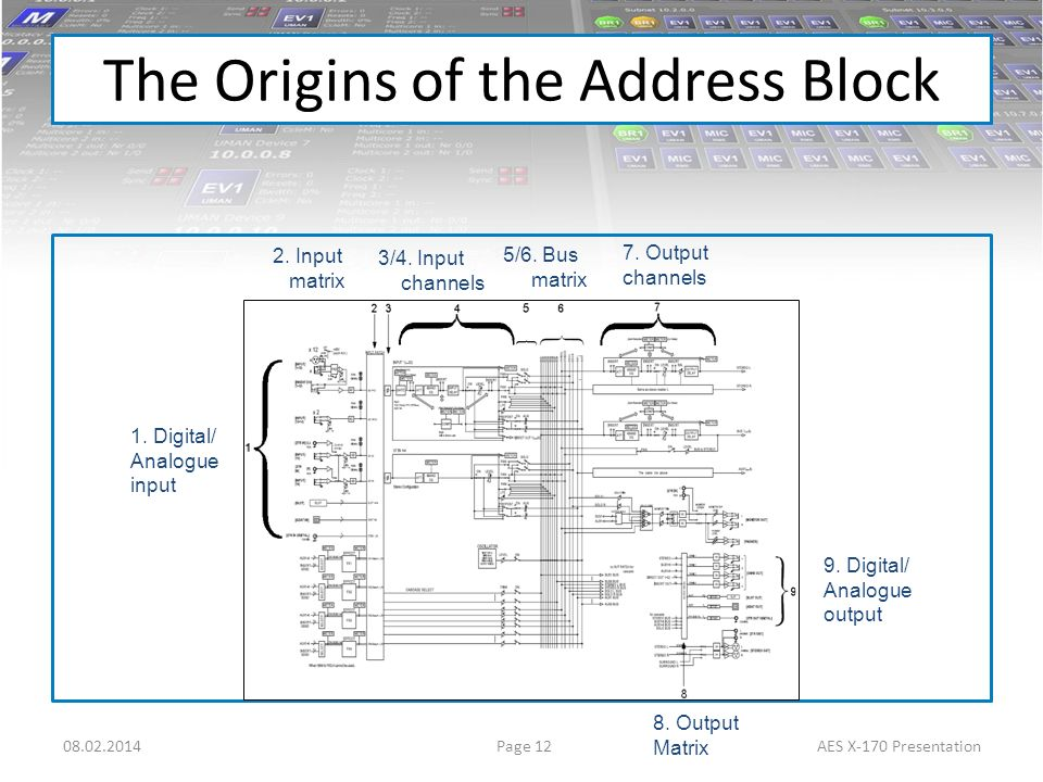 Page 1208.02.2014AES X-170 Presentation 2. Input matrix 3/4. Input channels 5/6. Bus matrix 7. Output channels 1. Digital/ Analogue input 8. Output Ma