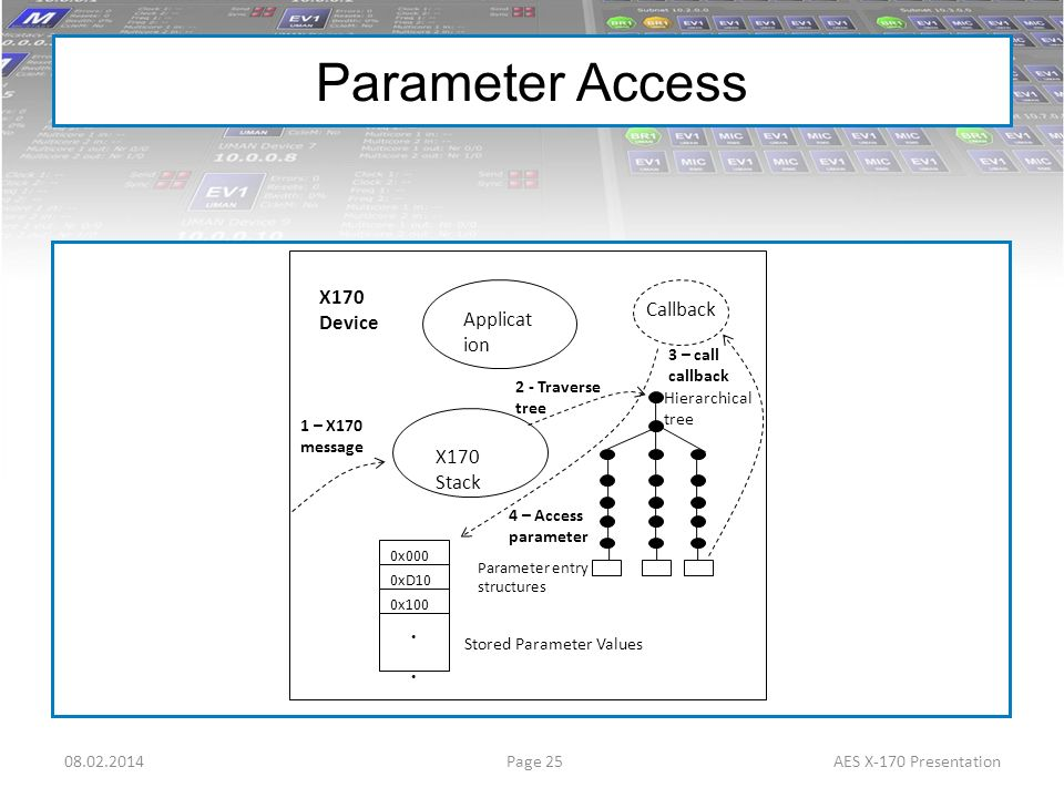 Parameter Access 08.02.2014AES X-170 Presentation Page 25 X170 Device 0x000 2 0xD10 1 0x100 007 X170 Stack Stored Parameter Values Callback Hierarchic