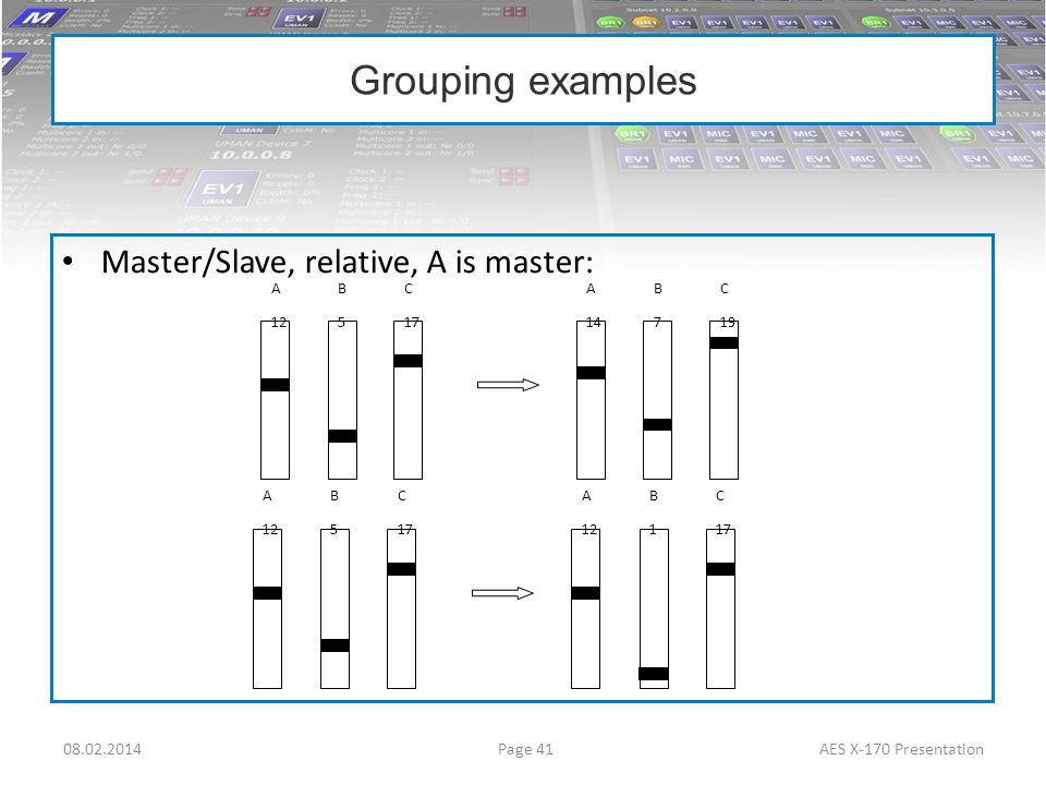 Master/Slave, relative, A is master: Grouping examples Page 4108.02.2014AES X-170 Presentation A 12 B5B5 C 17 A 14 B7B7 C 19 A 12 B5B5 C 17 A 12 B1B1