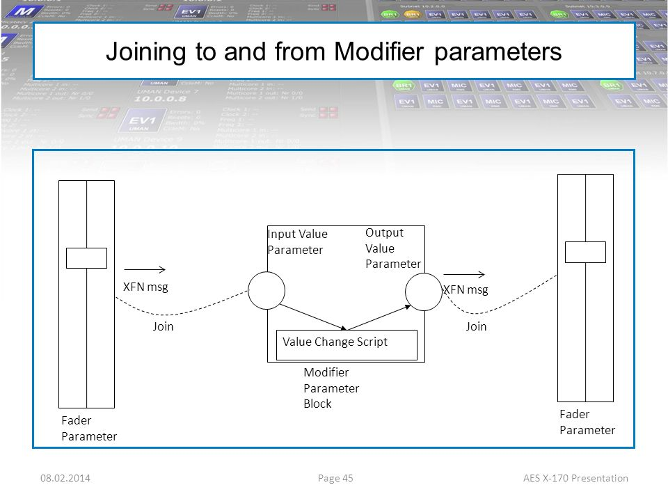 Page 4508.02.2014AES X-170 Presentation Joining to and from Modifier parameters Fader Parameter Input Value Parameter Modifier Parameter Block Fader P