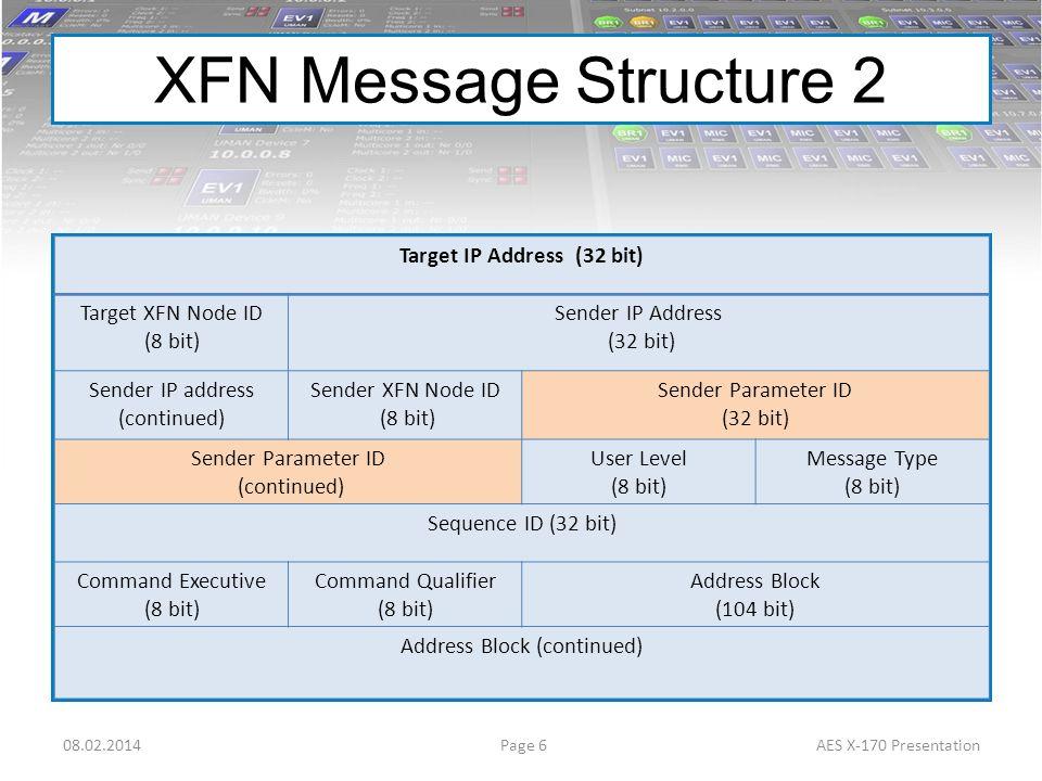 Target IP Address (32 bit) Target XFN Node ID (8 bit) Sender IP Address (32 bit) Sender IP address (continued) Sender XFN Node ID (8 bit) Sender Param