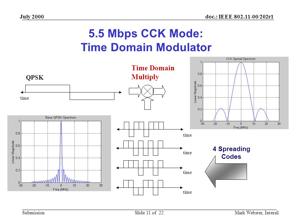 doc.: IEEE 802.11-00/202r1 Submission July 2000 Mark Webster, IntersilSlide 11 of 22 5.5 Mbps CCK Mode: Time Domain Modulator QPSK time Time Domain Multiply time 4 Spreading Codes