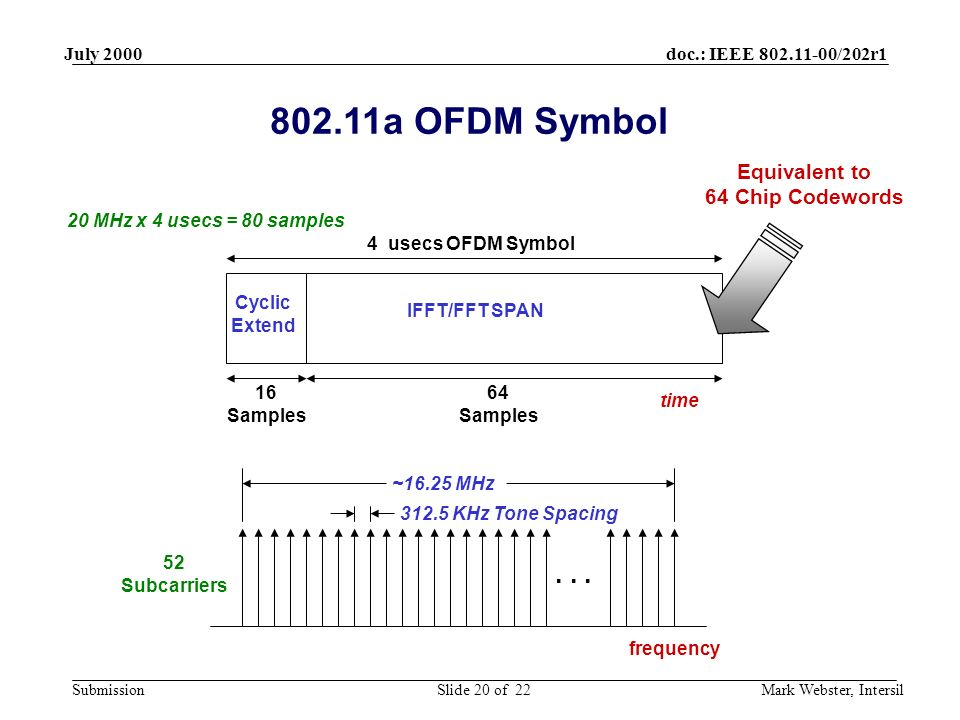 doc.: IEEE 802.11-00/202r1 Submission July 2000 Mark Webster, IntersilSlide 20 of 22 16 Samples 64 Samples IFFT/FFT SPAN Cyclic Extend 4 usecs OFDM Symbol 312.5 KHz Tone Spacing 52 Subcarriers...