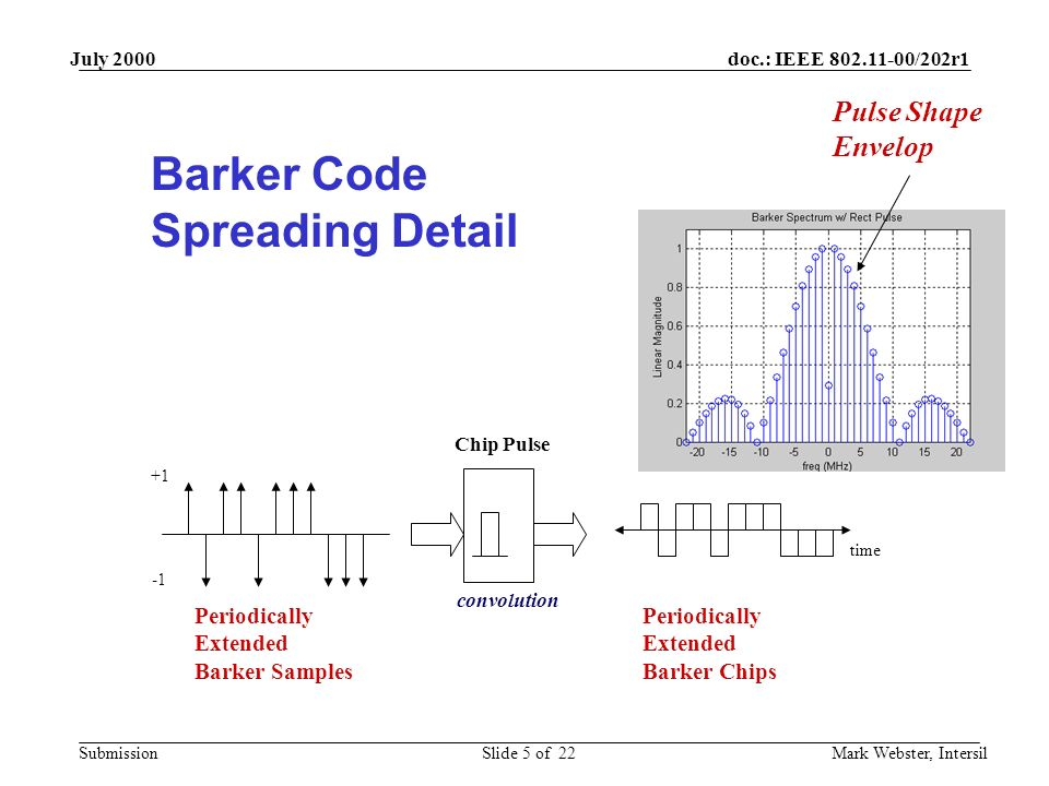 doc.: IEEE 802.11-00/202r1 Submission July 2000 Mark Webster, IntersilSlide 5 of 22 +1 Chip Pulse time Periodically Extended Barker Samples Periodically Extended Barker Chips convolution Barker Code Spreading Detail Pulse Shape Envelop