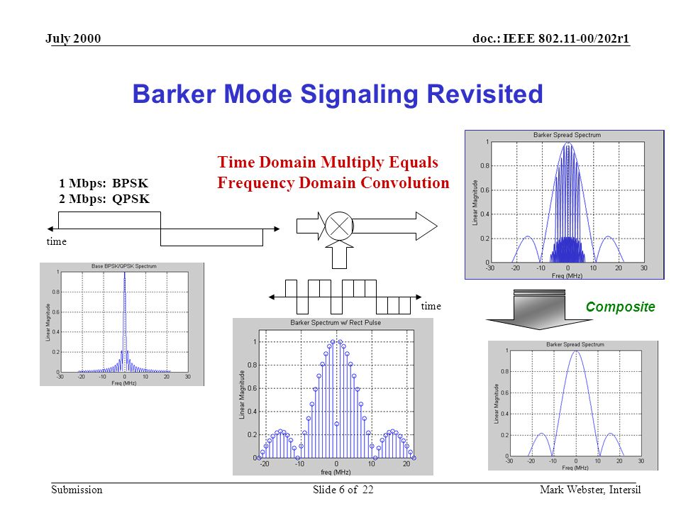 doc.: IEEE 802.11-00/202r1 Submission July 2000 Mark Webster, IntersilSlide 6 of 22 Barker Mode Signaling Revisited 1 Mbps: BPSK 2 Mbps: QPSK time Time Domain Multiply Equals Frequency Domain Convolution time Composite
