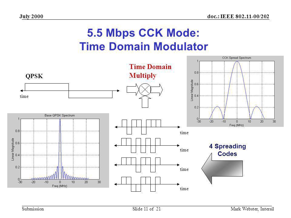 doc.: IEEE 802.11-00/202 Submission July 2000 Mark Webster, IntersilSlide 11 of 21 5.5 Mbps CCK Mode: Time Domain Modulator QPSK time Time Domain Mult