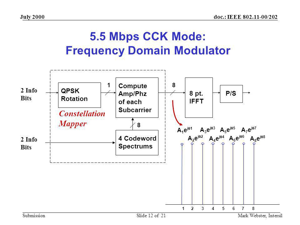 doc.: IEEE 802.11-00/202 Submission July 2000 Mark Webster, IntersilSlide 12 of 21 8 pt. IFFT Compute Amp/Phz of each Subcarrier P/S 4 Codeword Spectr