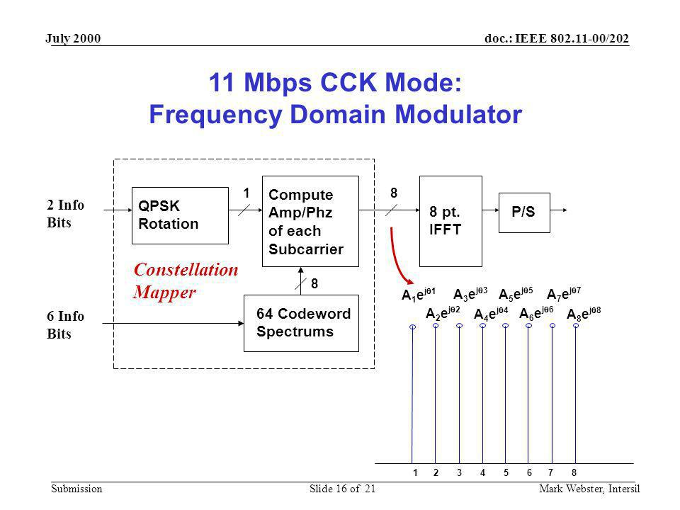 doc.: IEEE 802.11-00/202 Submission July 2000 Mark Webster, IntersilSlide 16 of 21 8 pt. IFFT Compute Amp/Phz of each Subcarrier P/S 64 Codeword Spect