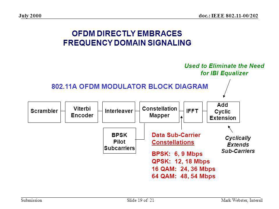 doc.: IEEE 802.11-00/202 Submission July 2000 Mark Webster, IntersilSlide 19 of 21 Scrambler Viterbi Encoder Interleaver Constellation Mapper IFFT Add