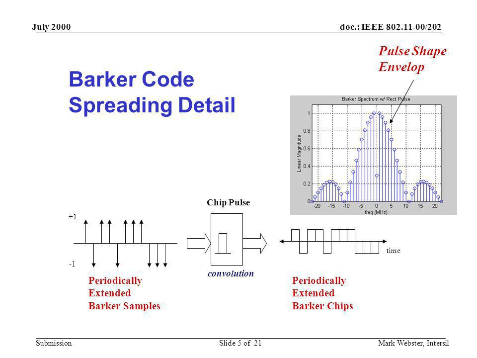 doc.: IEEE 802.11-00/202 Submission July 2000 Mark Webster, IntersilSlide 5 of 21 +1 Chip Pulse time Periodically Extended Barker Samples Periodically