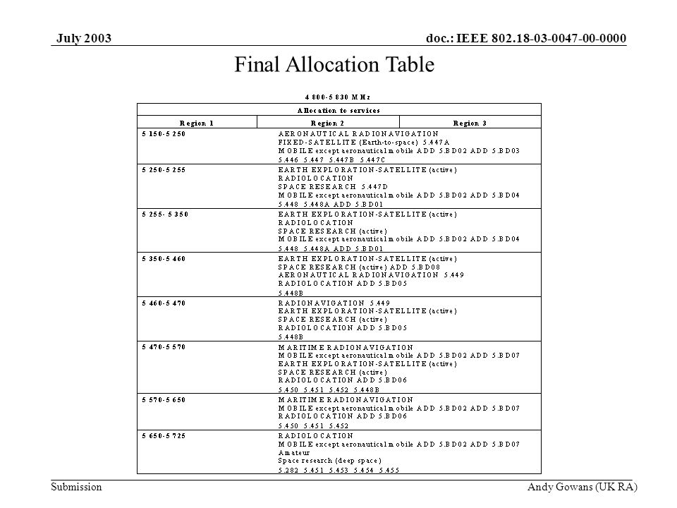 doc.: IEEE 802.18-03-0047-00-0000 Submission July 2003 Andy Gowans (UK RA) Final Allocation Table