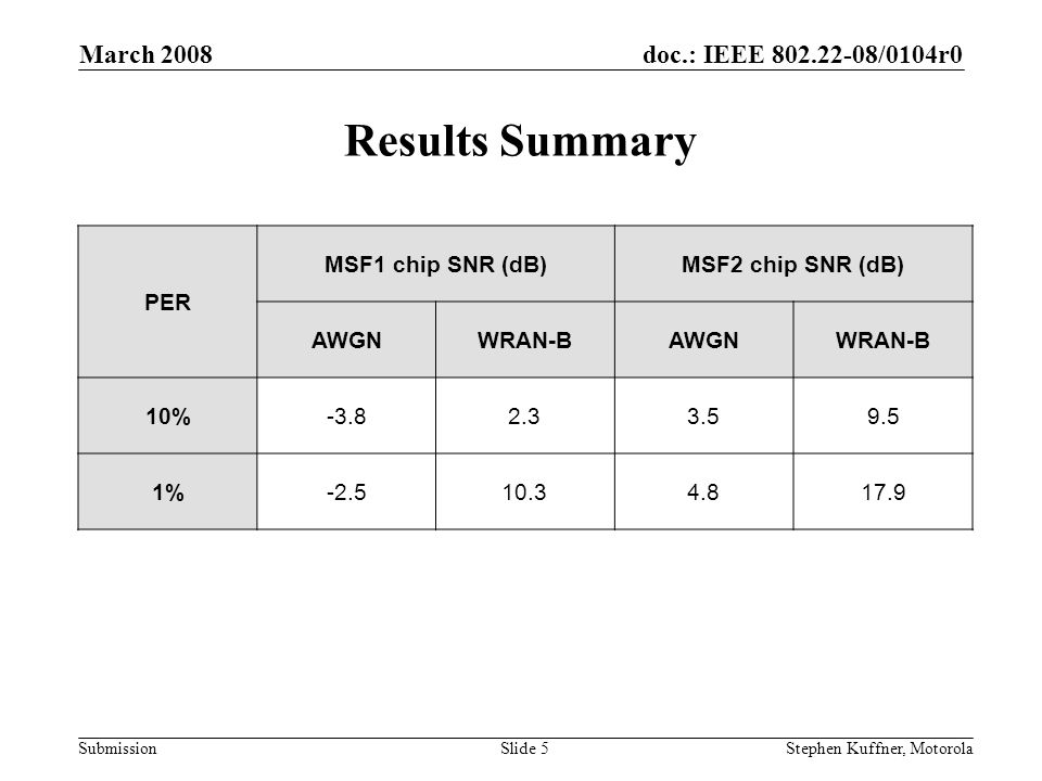 doc.: IEEE /0104r0 Submission March 2008 Stephen Kuffner, MotorolaSlide 5 Results Summary PER MSF1 chip SNR (dB)MSF2 chip SNR (dB) AWGNWRAN-BAWGNWRAN-B 10% %